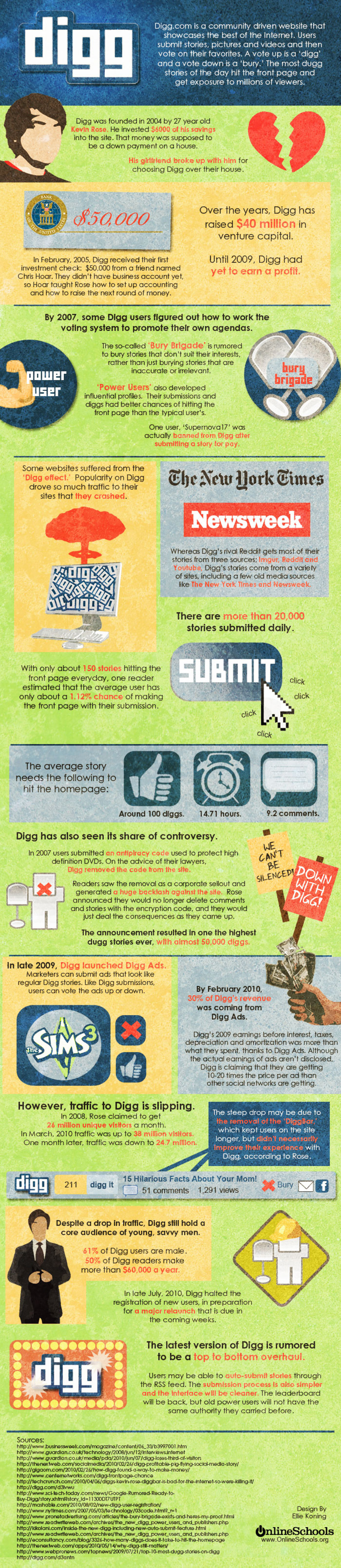 Digg (The Story of) Infographic