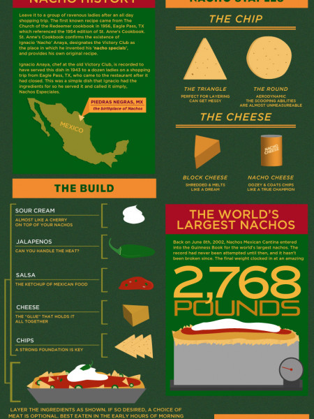 Digging Into Nachos Infographic