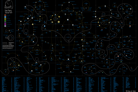 Digital Agency Starchart 2013 Infographic
