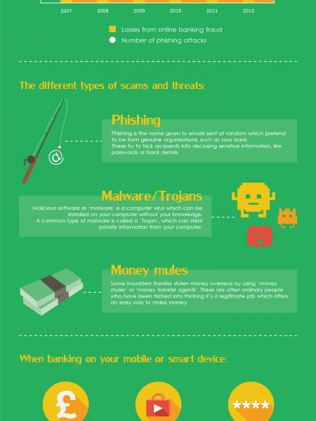 Digital Banking Infographic