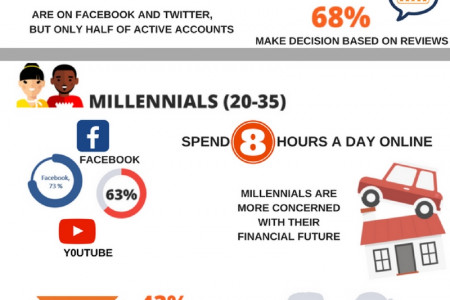 Digital Behaviour: Generation X, Y and Z Infographic