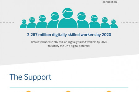 Digital Britain: The small business opportunity Infographic