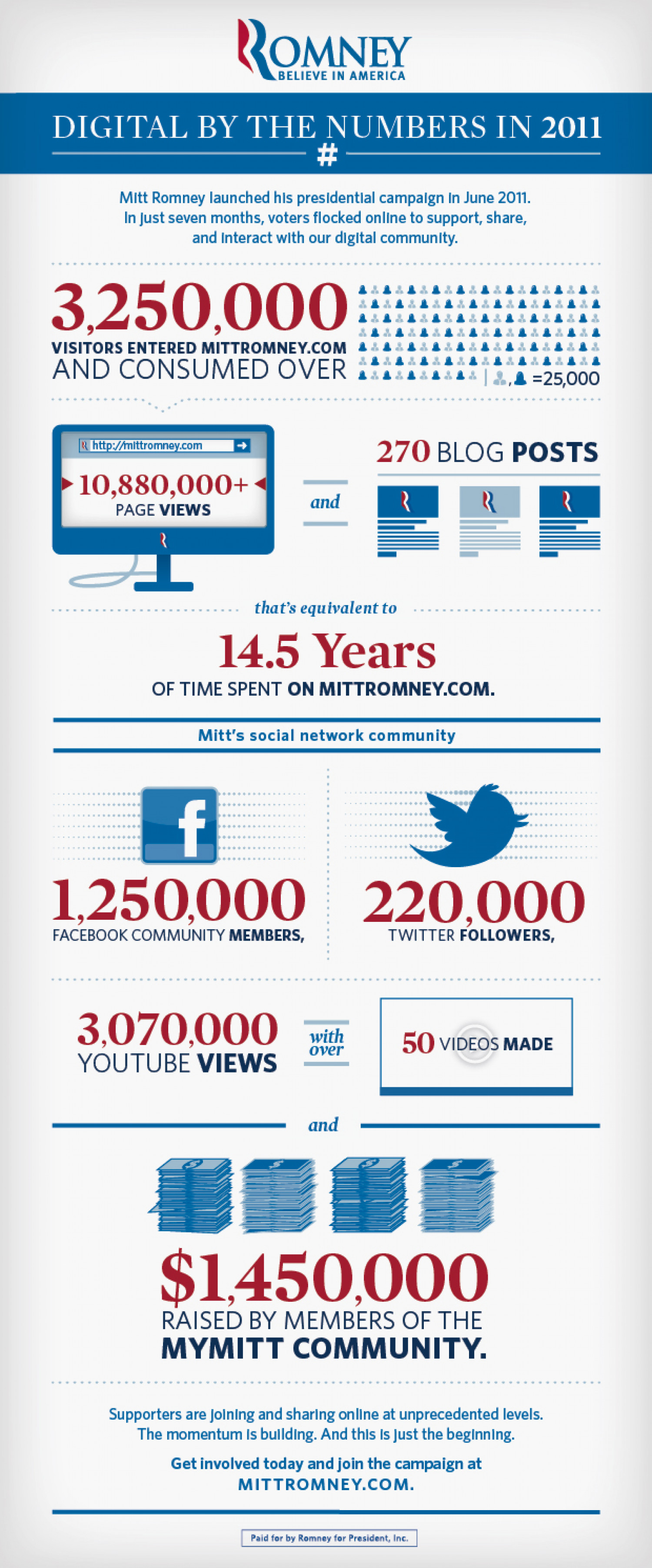 Digital by the Numbers Infographic
