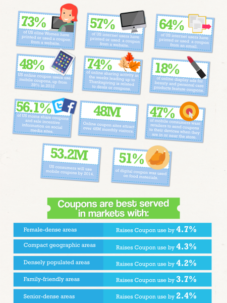 Digital Coupon Use In North America Infographic