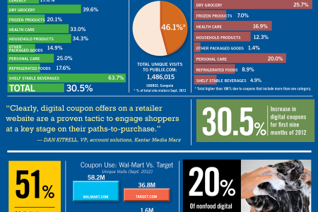 Digital Coupon Use Up 30.5% Infographic