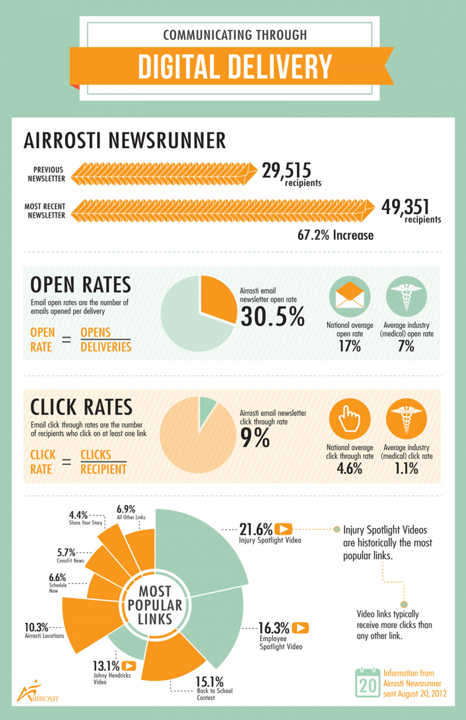 Digital Delivery Infographic