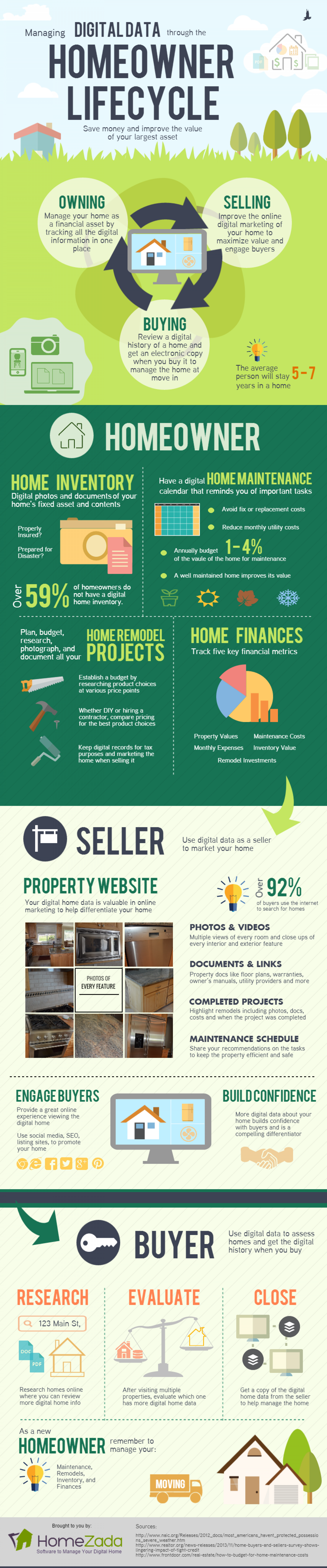 Digital Home Data through the Homeowner Lifecycle Infographic