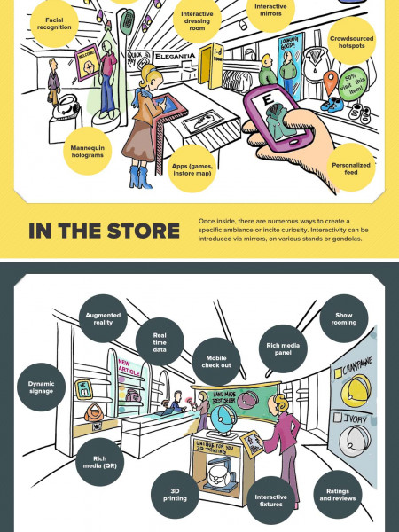 Digital in Retail Infographic
