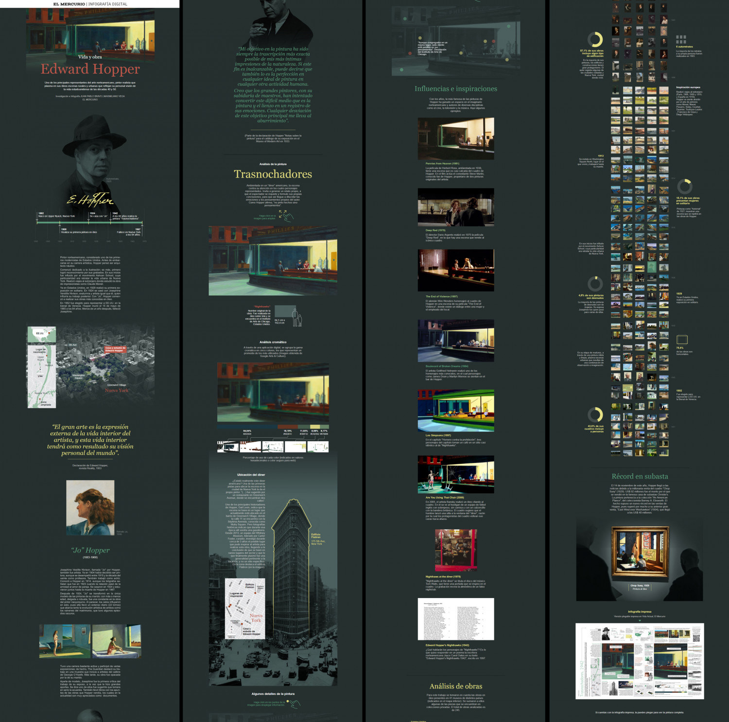 """Digital Infographic / Analysis of the painting """"Nighthawks"""" by Edward Hopper, digital version Infographic"""