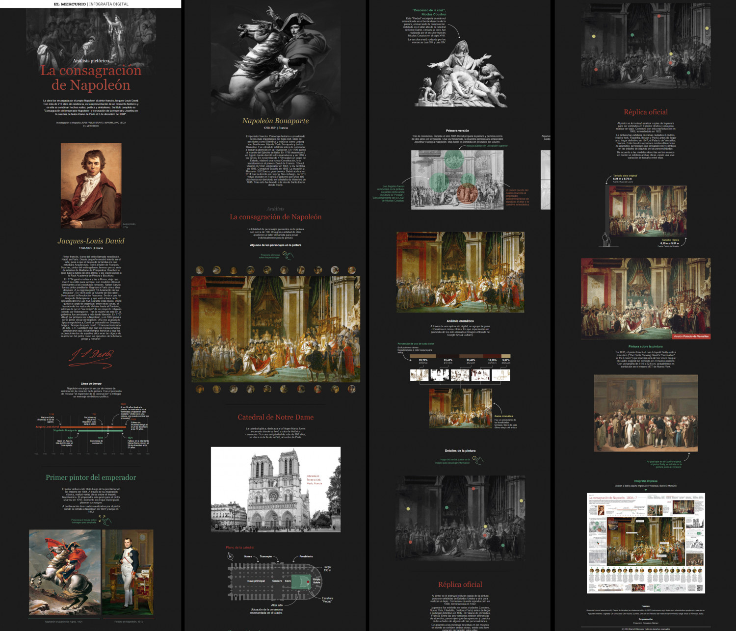 """Digital Infographic / Analysis of the painting """"The Coronation of Napoleon"""" by Jacques-Louis David, digital version Infographic"""