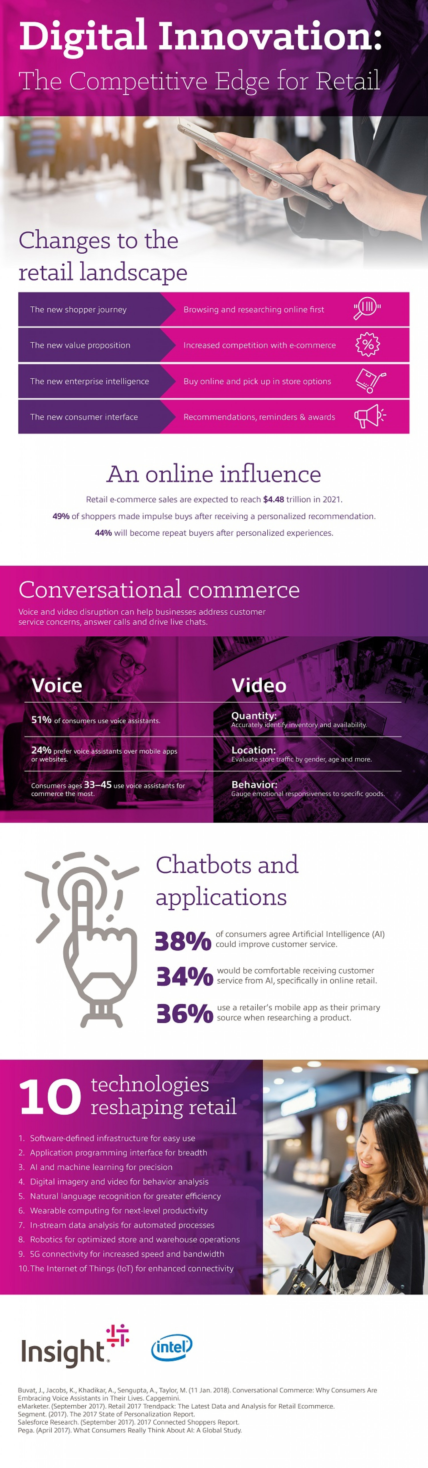 Digital Innovation: The Competitive Edge for Retail Infographic