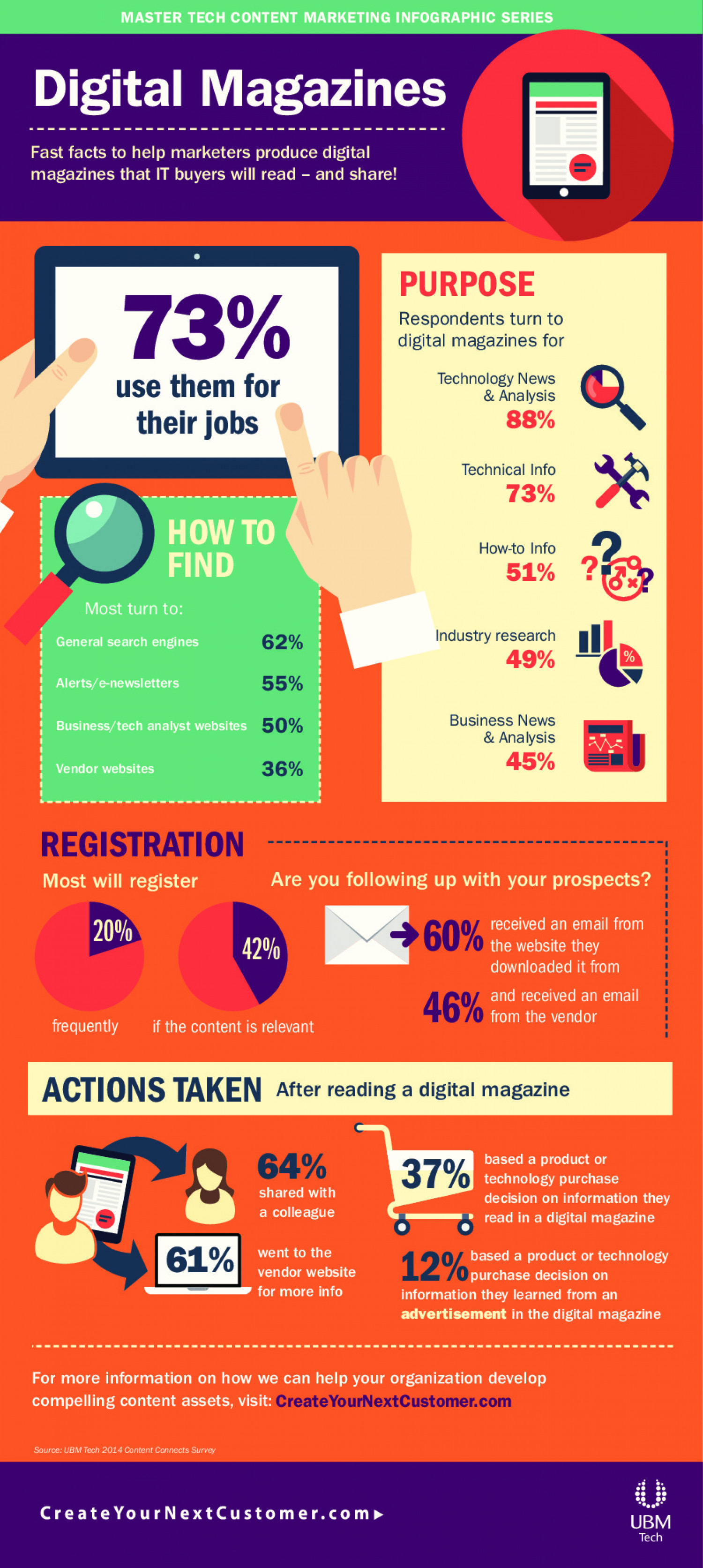 Digital Magazines: Master Tech Content Marketing Infographic Series Infographic