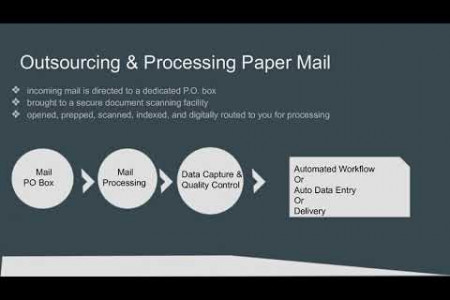 Digital Mailroom - Automail Infographic