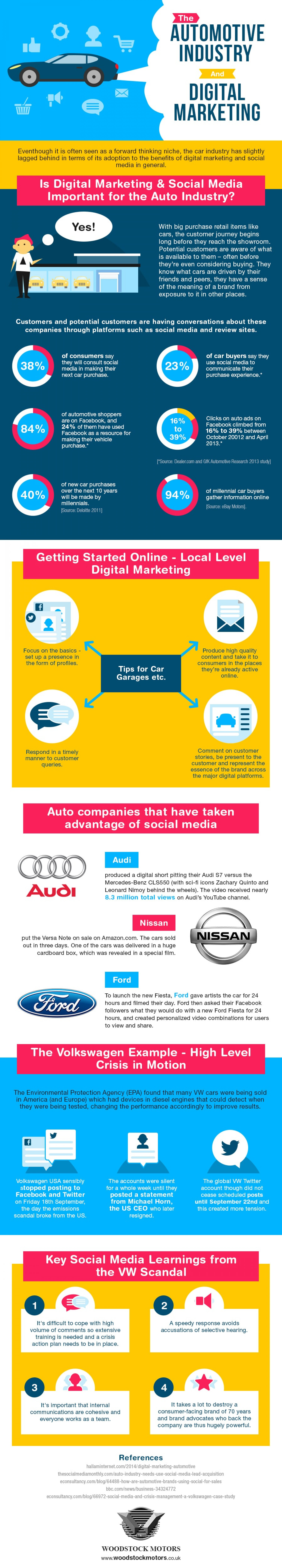 Digital Marketing & The Auto Industry – Infographic Infographic