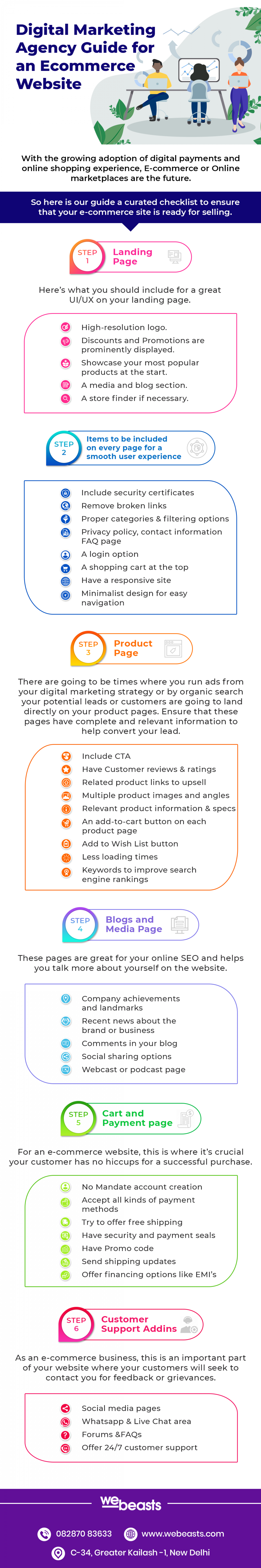 Digital Marketing Agency Guide for an Ecommerce Website Infographic