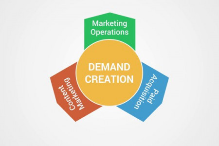 Digital Marketing Capabilities and Demand Generation Solutions for Enterprises - Position2 Infographic