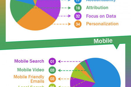 Digital Marketing In 2017 Infographic
