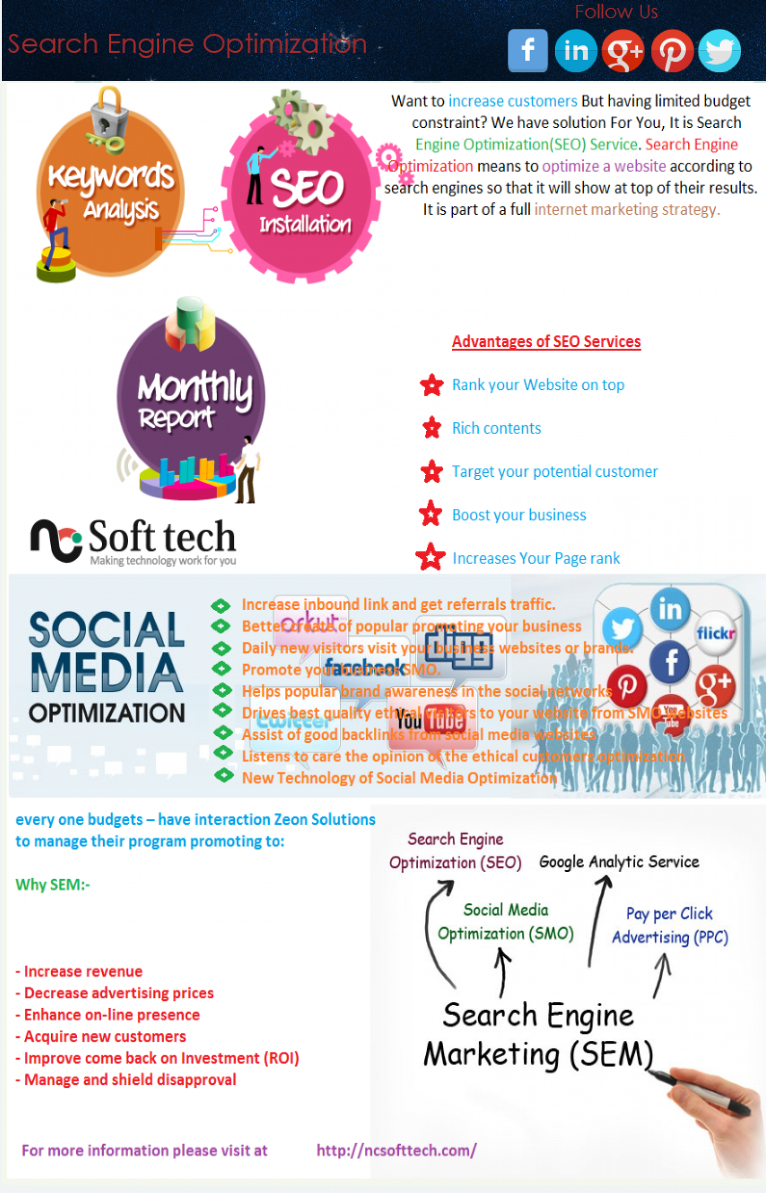 Digital marketing services in india Infographic