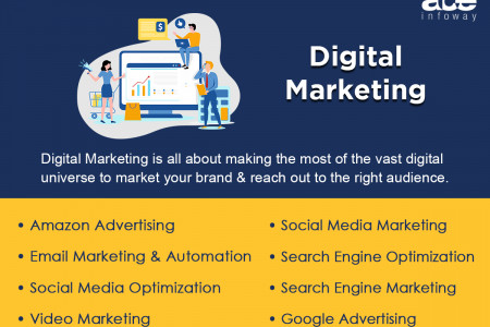 Digital Marketing Services: SEO, SMM, EMail Marketing, Paid Ads Infographic