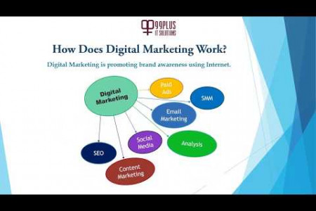 Digital Marketing Services Infographic