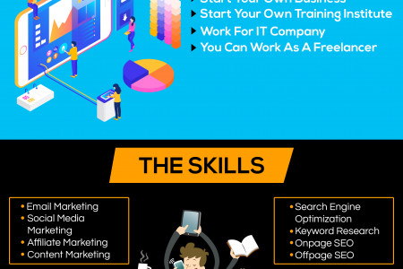 Digital Marketing Training Institute in Indore: Infographic Infographic