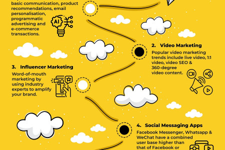 Digital Marketing Trends You Can't Ignore in 2020 Infographic