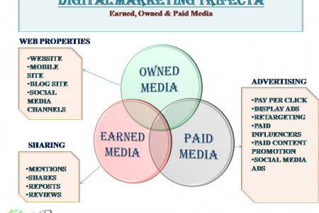 Digital Marketing Trifecta Infographic