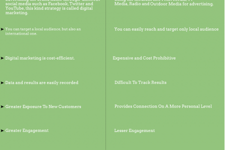 Digital Marketing vs Traditional Marketing : Which one is Better? Infographic