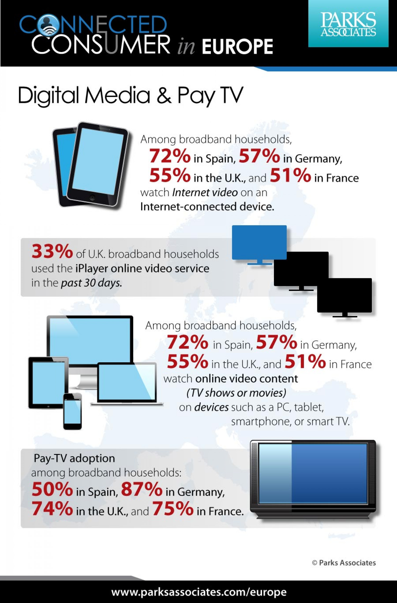 Digital Media & Pay-TV Adoption in Western Europe Infographic