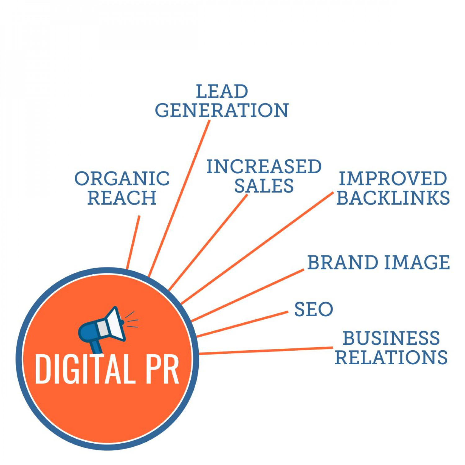 Digital Pr and its benefits  Infographic