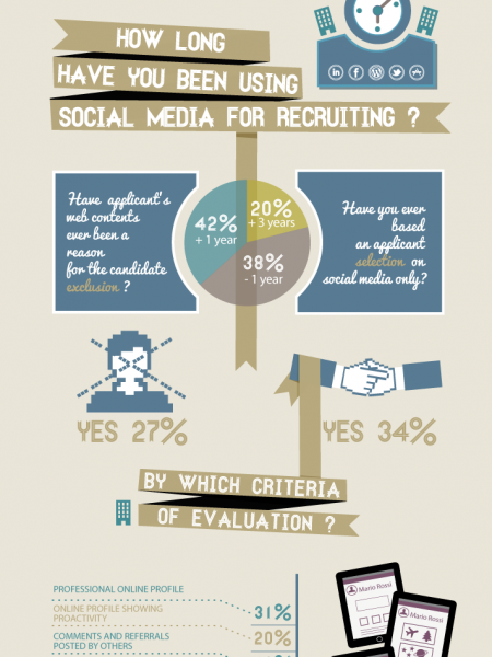 Digital reputation & Social Recruiting in Italy Infographic