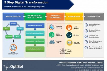 Digital Tranformation Infographic