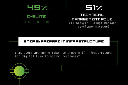Digital Transformation: Is Your Infrastructure Ready? Infographic
