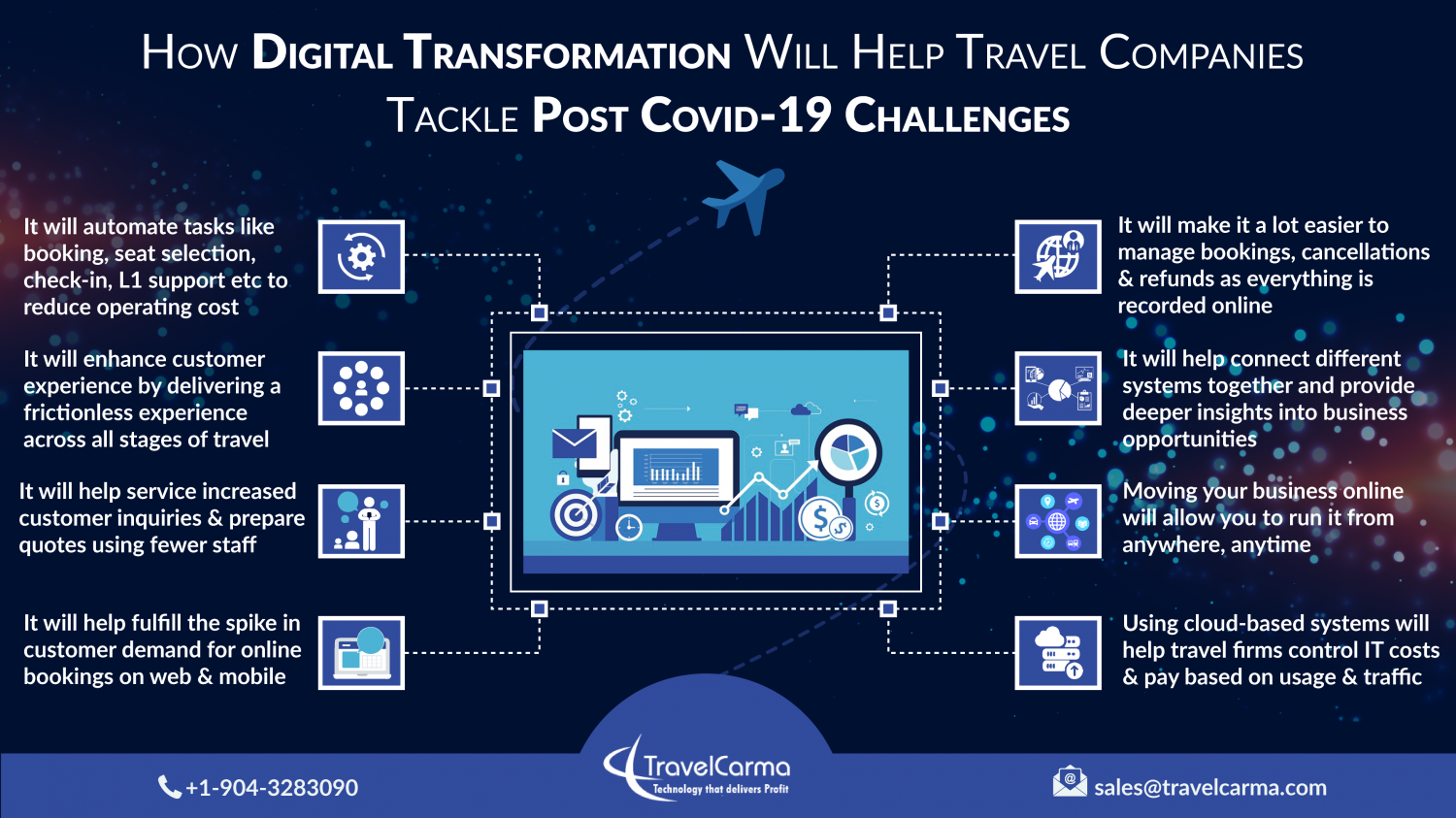 Digital Transformation Post-COVID Infographic
