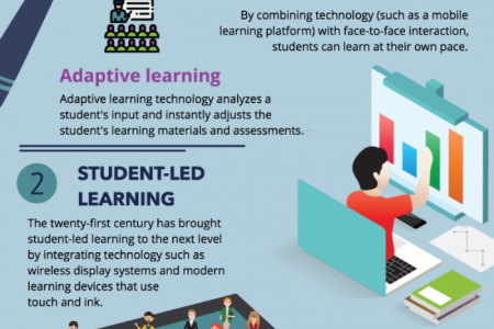 Digital Transformation Trends in Education - 2018 Infographic