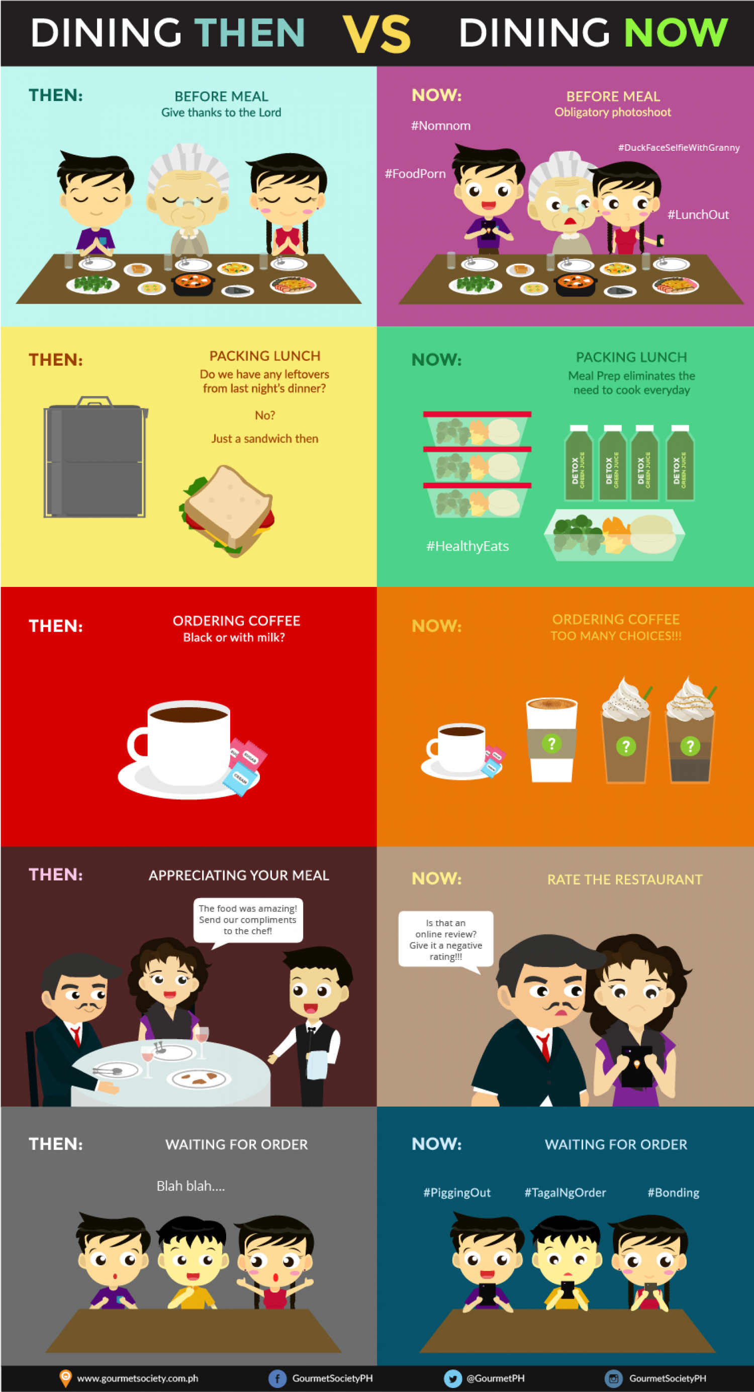 Dining Then V.S Dining Now Infographic