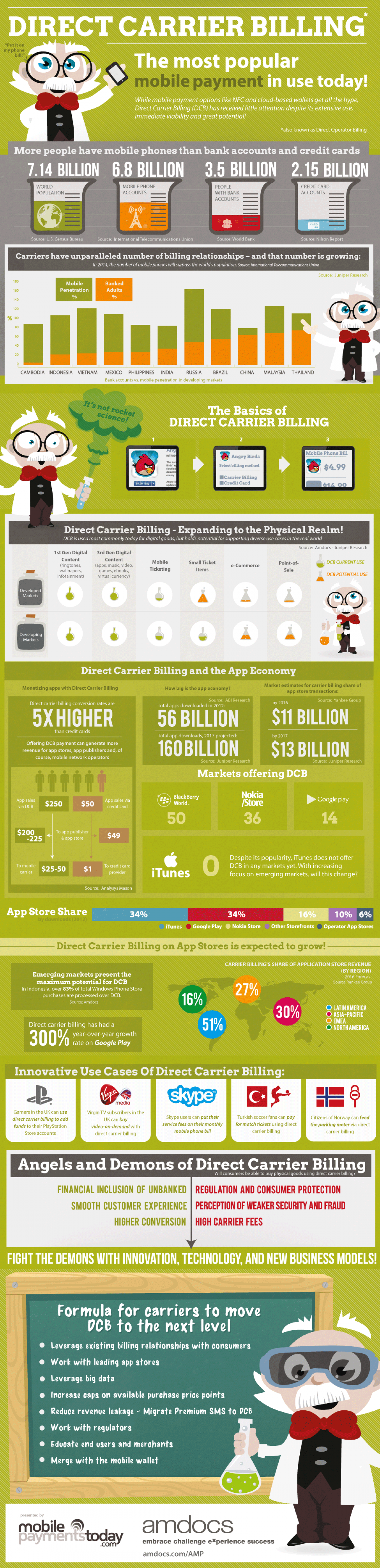 Direct Carrier Billing: The Most Popular Mobile Payment Infographic