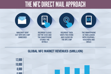 Direct Mail and Near Field Communication Infographic
