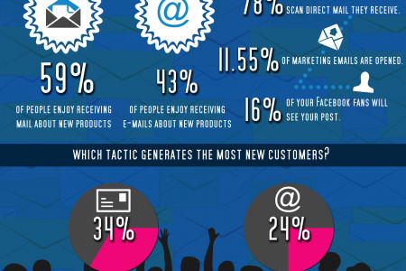 Direct Mail Beats E-Mail by 66% Infographic
