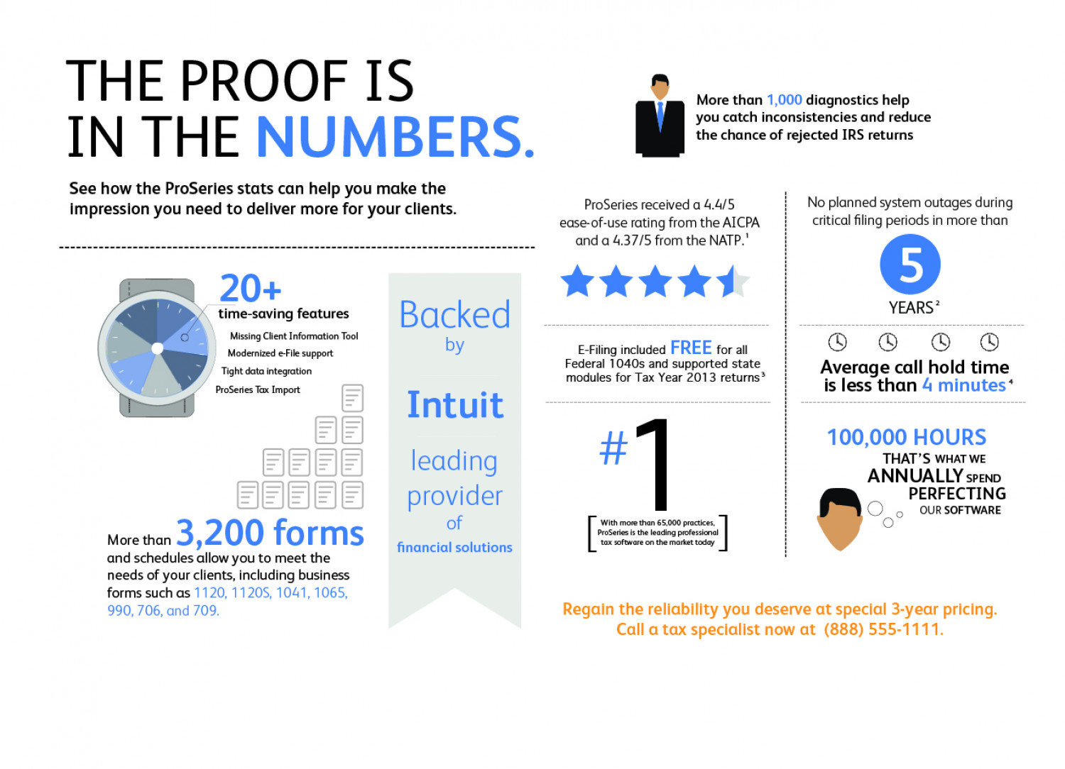 Direct mail for intuit proseries visual direct mail for intuit proseries infographic falaconquin