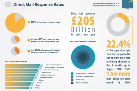 Direct Mail Response Rates Infographic