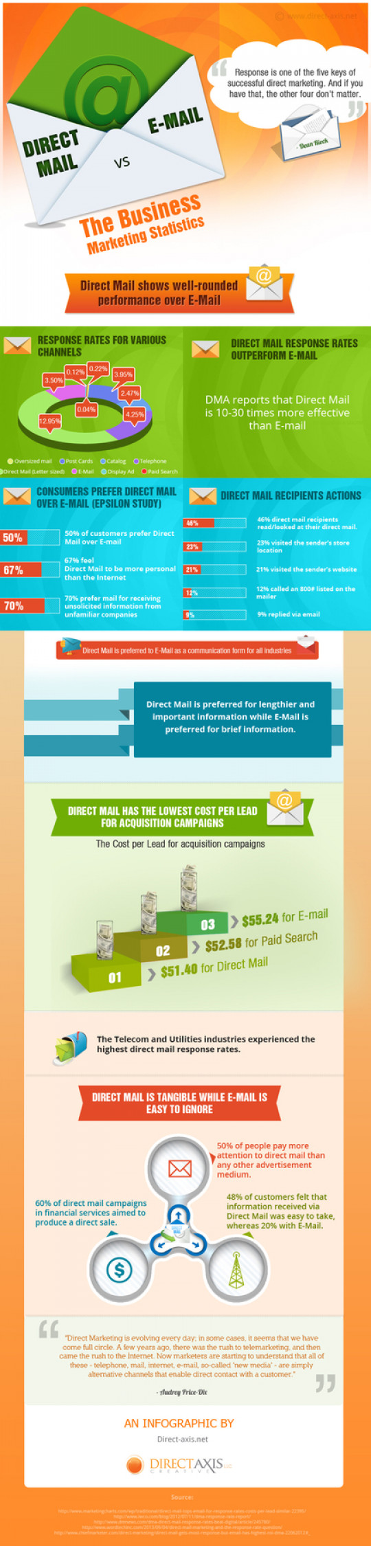 Direct Mail v. Email Marketing Statistics