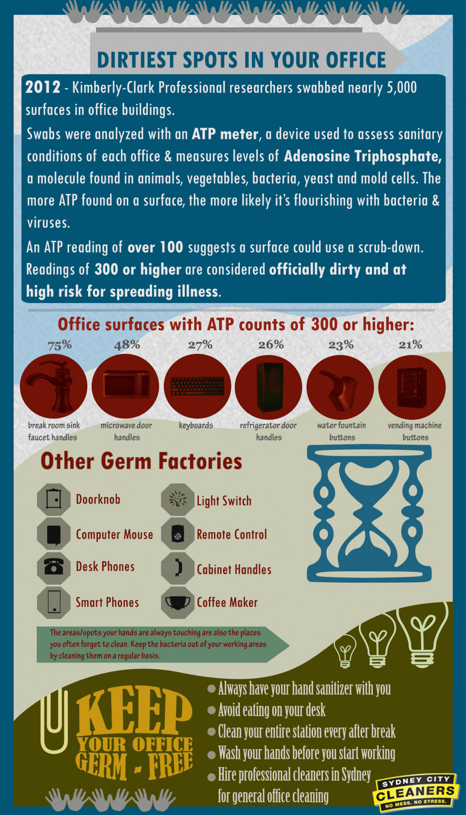 Dirtiest Spots in Your Office Infographic