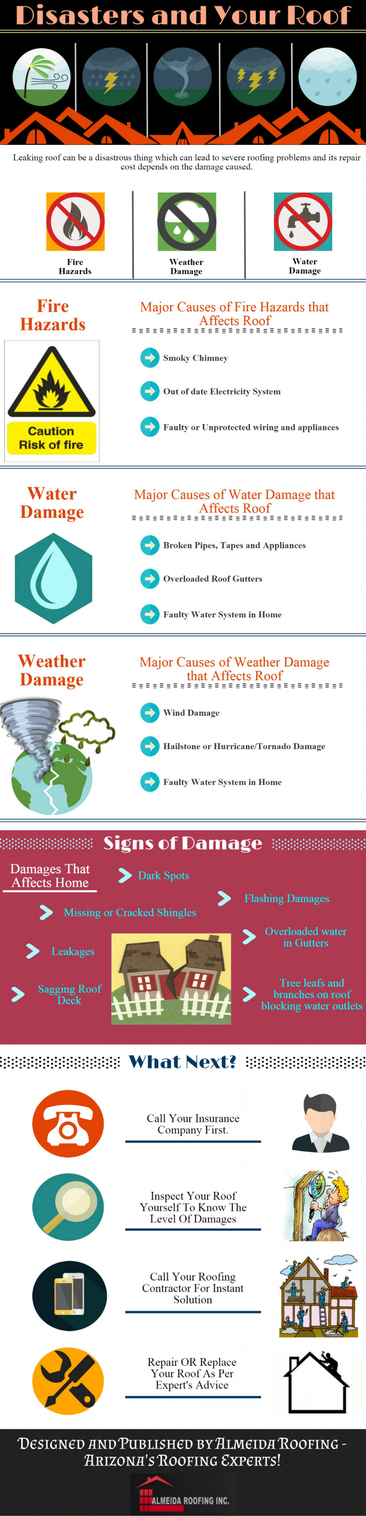 Disasters and Your Roof Infographic