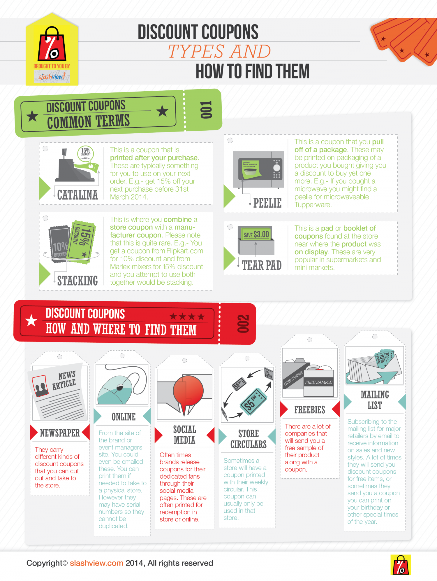 Discount Coupon Types and How to Find Them Infographic