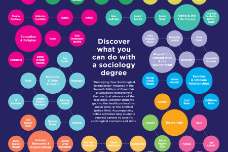 Discover what you can do with a sociology degree Infographic