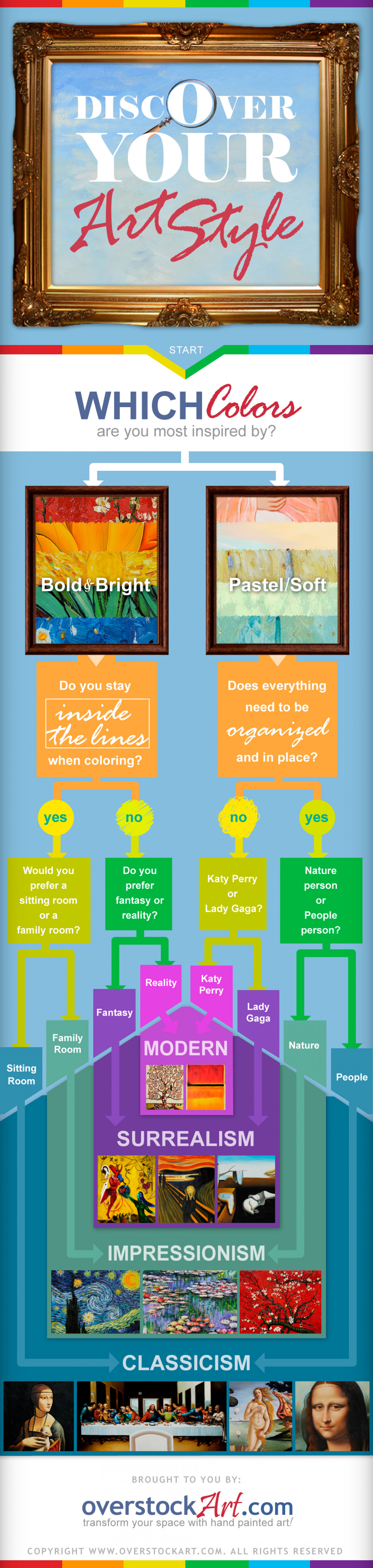 Discover your Art Style Infographic