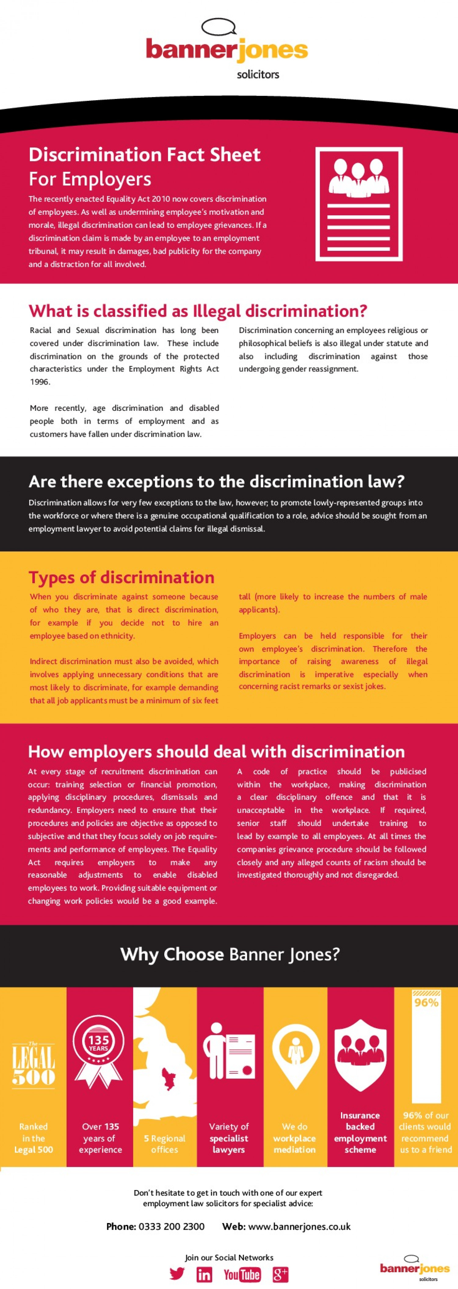 Discrimination in the Workplace - An Employers' Guide Infographic