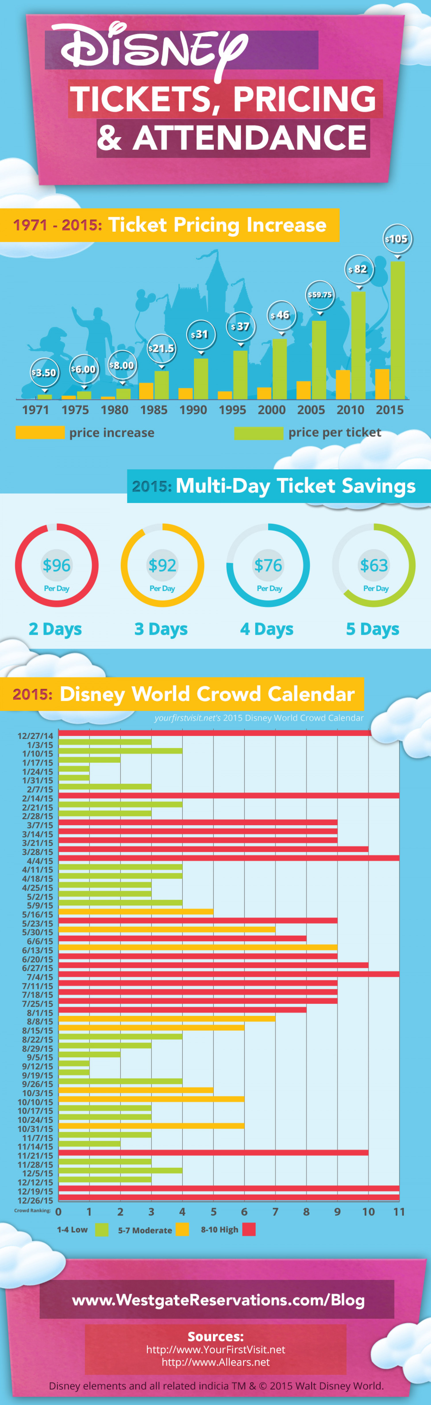 Disney Tickets, Pricing & Attendance Infographic