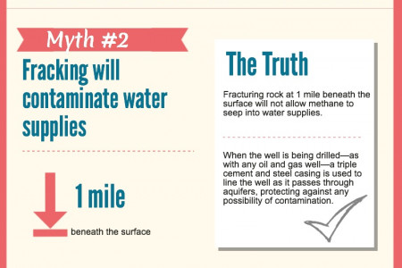 Dispelling the Top 3 Fracking Myths Infographic